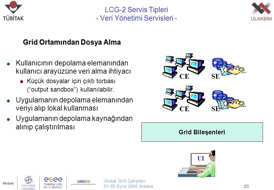 Ulusal Grid Çalıştayı 21-22 Eylül 2005 Ankara23 Grid Ortamından Dosya Alma Kullanıcının depolama elemanından kullanıcı arayüzüne veri alma ihtiyacı Küçük dosyalar için çıktı torbası ( output sandbox ) kullanılabilir.