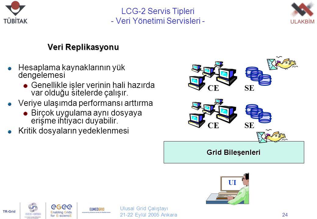 Ulusal Grid Çalıştayı 21-22 Eylül 2005 Ankara24 Veri Replikasyonu Hesaplama kaynaklarının yük dengelemesi Genellikle işler verinin hali hazırda var olduğu sitelerde çalışır.