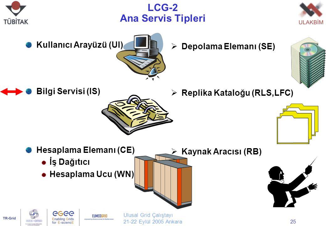 Ulusal Grid Çalıştayı 21-22 Eylül 2005 Ankara25 LCG-2 Ana Servis Tipleri Kullanıcı Arayüzü (UI) Bilgi Servisi (IS) Hesaplama Elemanı (CE) İş Dağıtıcı Hesaplama Ucu (WN)  Depolama Elemanı (SE)  Replika Kataloğu (RLS,LFC)  Kaynak Aracısı (RB)