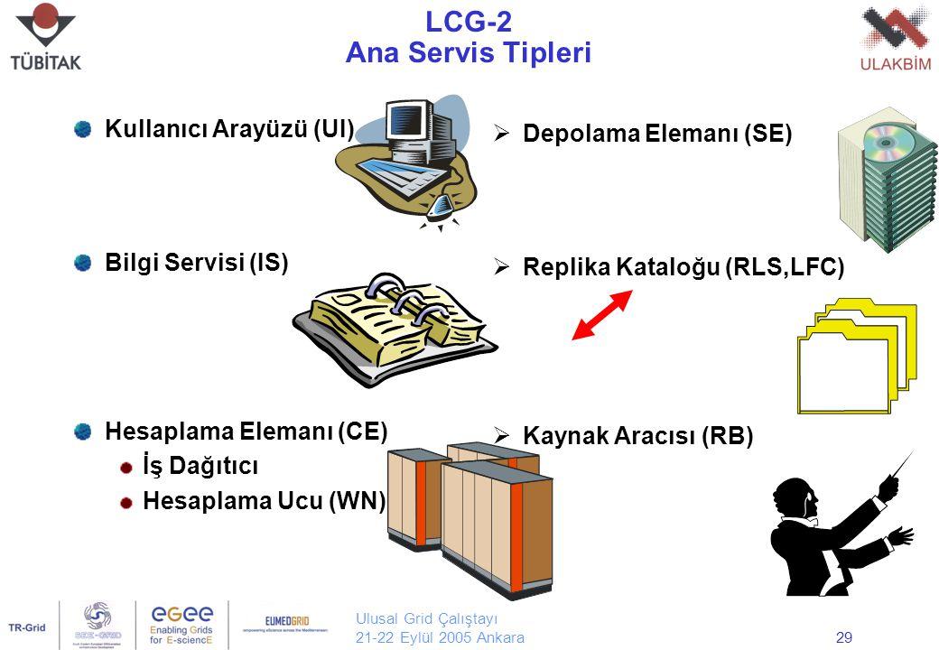 Ulusal Grid Çalıştayı 21-22 Eylül 2005 Ankara29 LCG-2 Ana Servis Tipleri Kullanıcı Arayüzü (UI) Bilgi Servisi (IS) Hesaplama Elemanı (CE) İş Dağıtıcı Hesaplama Ucu (WN)  Depolama Elemanı (SE)  Replika Kataloğu (RLS,LFC)  Kaynak Aracısı (RB)