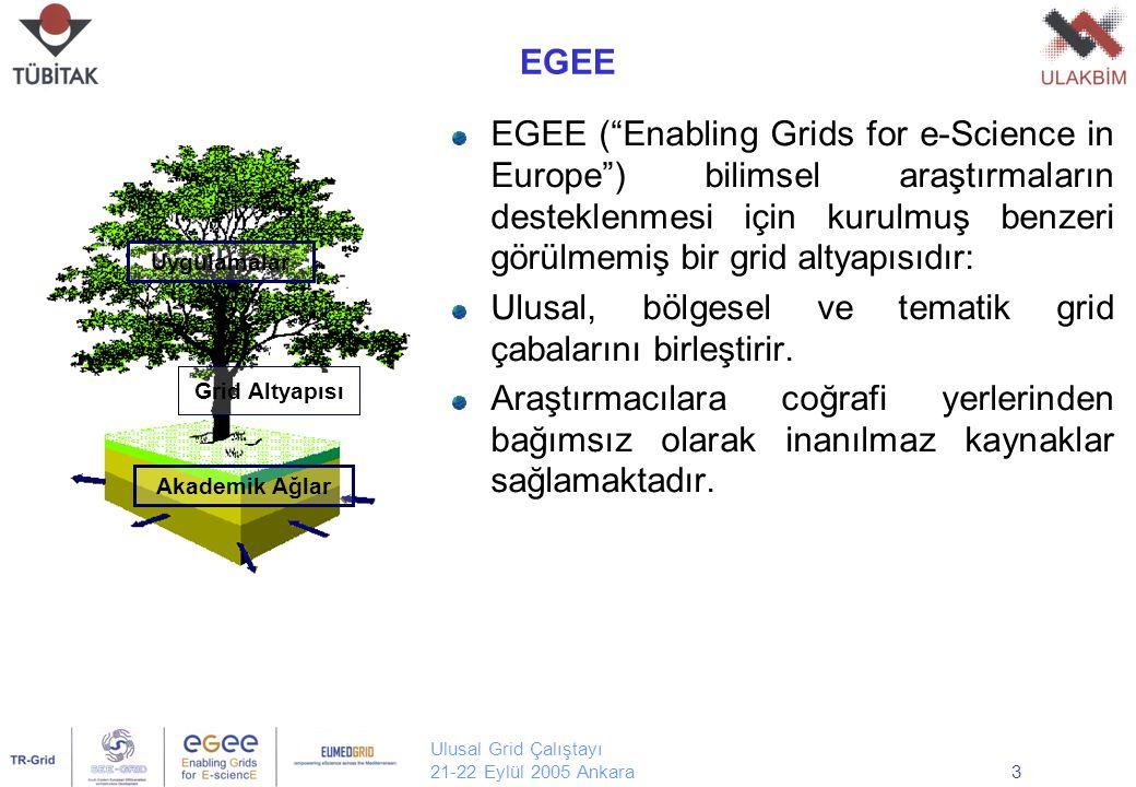 Ulusal Grid Çalıştayı 21-22 Eylül 2005 Ankara14 LCG-2 Mimarisi Ortak Servisler Bilgi ve İzleme Replika Yönetimi Grid Planlayıcısı Grid Planlayıcısı Uygulama Veritabanı Alt Katman Grid Servisleri CE Servisleri CE Servisleri Yetkilendirme ve Raporlama Replika Kataloğu Replika Kataloğu SE Servisleri SE Servisleri Veritabanı Servisleri Veritabanı Servisleri Yapı Servisleri Yapılandırma Yönetimi Yapılandırma Yönetimi Sunucu Kurulum Yönetimi Sunucu Kurulum Yönetimi İzleme ve Sorun Giderme Kaynak Yönetimi Kaynak Yönetimi Depolama Yönetimi Grid Yapı Lokal Hesaplama Grid Grid Uygulama Katmanı Veri Yönetimi Veri Yönetimi İş Yönetimi İş Yönetimi Meta Yönetimi Meta Yönetimi Kütük