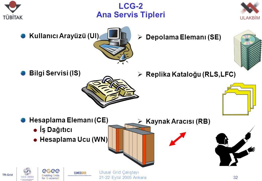 Ulusal Grid Çalıştayı 21-22 Eylül 2005 Ankara32 LCG-2 Ana Servis Tipleri Kullanıcı Arayüzü (UI) Bilgi Servisi (IS) Hesaplama Elemanı (CE) İş Dağıtıcı