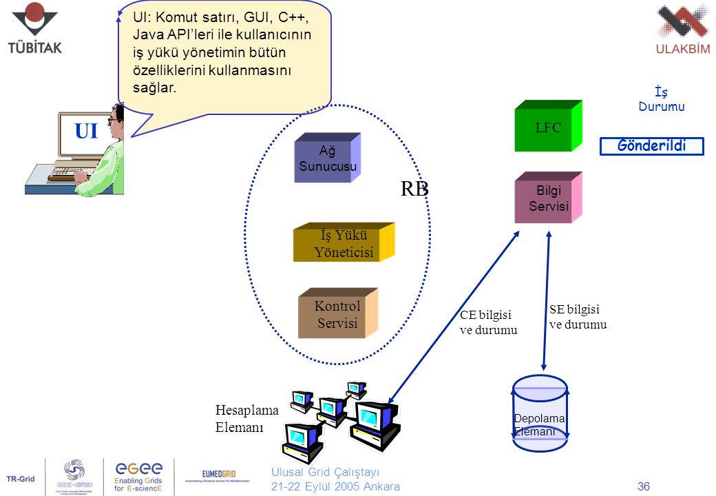 Ulusal Grid Çalıştayı 21-22 Eylül 2005 Ankara36 UI Ağ Sunucusu Kontrol Servisi İş Yükü Yöneticisi LFC Bilgi Servisi Hesaplama Elemanı Depolama Elemanı RB CE bilgisi ve durumu SE bilgisi ve durumu UI: Komut satırı, GUI, C++, Java API'leri ile kullanıcının iş yükü yönetimin bütün özelliklerini kullanmasını sağlar.