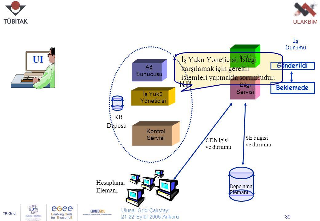Ulusal Grid Çalıştayı 21-22 Eylül 2005 Ankara39 UI Ağ Sunucusu Kontrol Servisi İş Yükü Yöneticisi LFC Bilgi Servisi Hesaplama Elemanı Depolama Elemanı