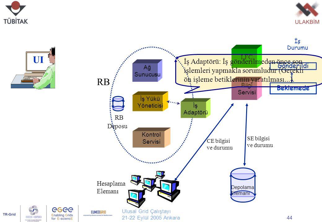 Ulusal Grid Çalıştayı 21-22 Eylül 2005 Ankara44 UI Ağ Sunucusu Kontrol Servisi İş Yükü Yöneticisi LFC Bilgi Servisi Hesaplama Elemanı Depolama Elemanı RB CE bilgisi ve durumu SE bilgisi ve durumu İş Durumu RB Deposu Beklemede Gönderildi İş Adaptörü İş Adaptörü: İş gönderilmeden önce son işlemleri yapmakla sorumludur (Gerekli ön işleme betiklerinin yaratılması...).