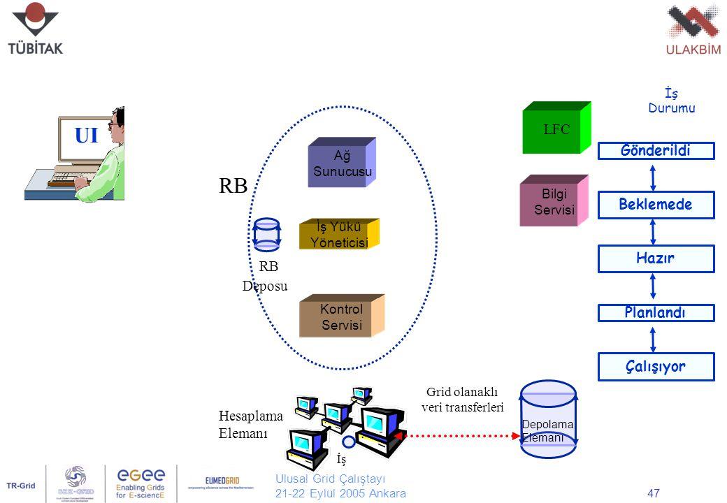 Ulusal Grid Çalıştayı 21-22 Eylül 2005 Ankara47 UI Ağ Sunucusu Kontrol Servisi İş Yükü Yöneticisi LFC Bilgi Servisi Hesaplama Elemanı Depolama Elemanı RB İş Durumu RB Deposu Gönderildi Beklemede Hazır Planlandı Çalışıyor Grid olanaklı veri transferleri İş
