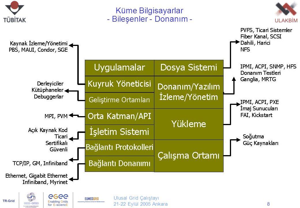 Ulusal Grid Çalıştayı 21-22 Eylül 2005 Ankara9 Küme Bilgisayarlar - Kuyruk Sistemi - Planlayıcı Hesaplama Kaynakları Kuyruk A Kuyruk B Kuyruk C Kuyruk D B CD A Kuyruk Sistemi