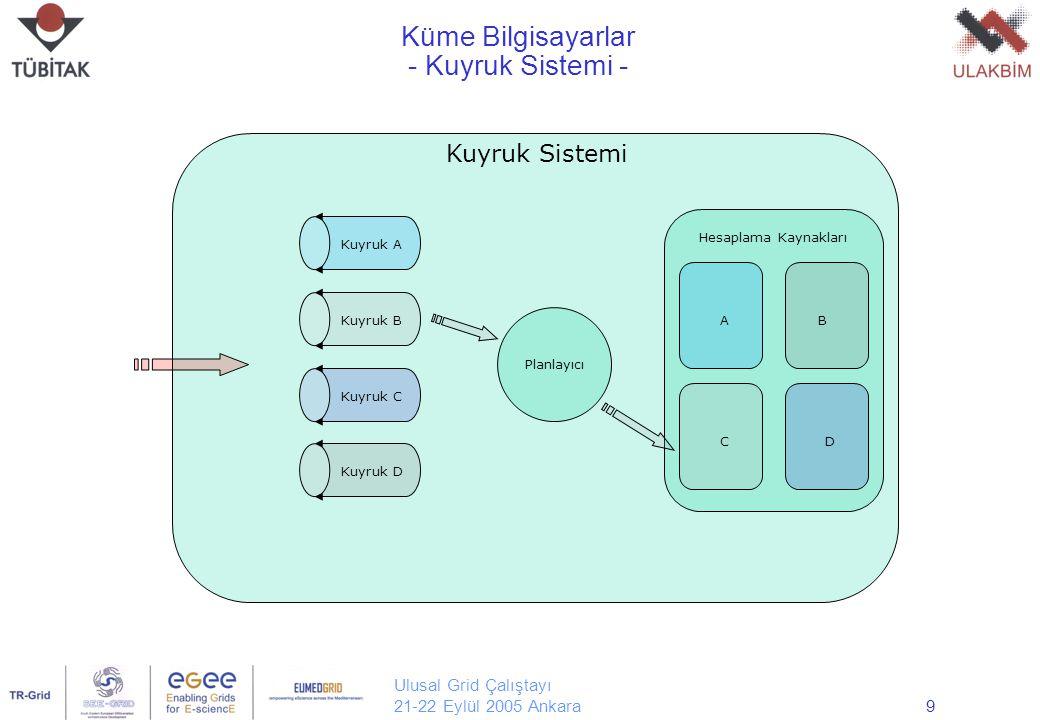 Ulusal Grid Çalıştayı 21-22 Eylül 2005 Ankara20 LCG-2 Ana Servis Tipleri Kullanıcı Arayüzü (UI) Bilgi Servisi (IS) Hesaplama Elemanı (CE) İş Dağıtıcı Hesaplama Ucu (WN)  Depolama Elemanı (SE)  Replika Kataloğu (RLS,LFC)  Kaynak Aracısı (RB)