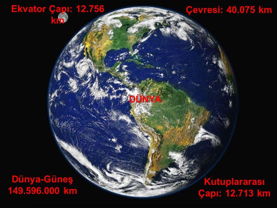 Ekvator Çapı: 12.756 km Kutuplararası Çapı: 12.713 km Çevresi: 40.075 km DÜNYA Dünya-Güneş 149.596.000 km
