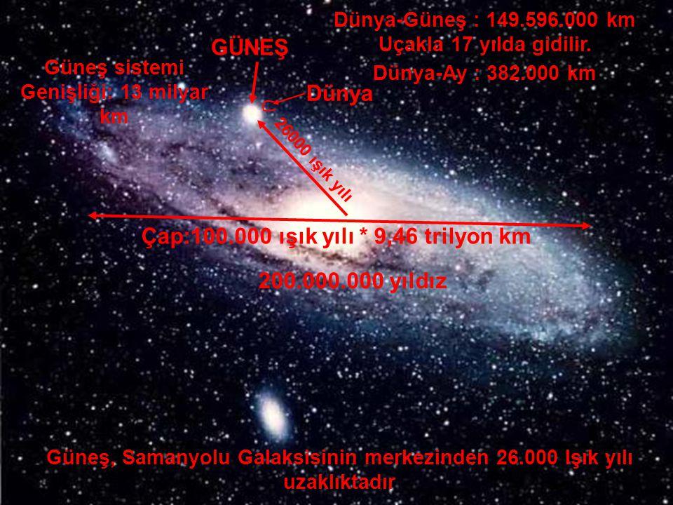 GALAKSİLER GÜNEŞ Dünya Güneş, Samanyolu Galaksisinin merkezinden 26.000 Işık yılı uzaklıktadır 26000 ışık yılı Çap:100.000 ışık yılı * 9,46 trilyon km