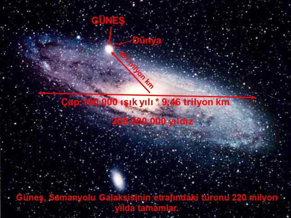 GALAKSİLER GÜNEŞ Dünya Güneş, Samanyolu Galaksisinin etrafındaki turunu 220 milyon yılda tamamlar. 567 trilyon km Çap:100.000 ışık yılı * 9,46 trilyon