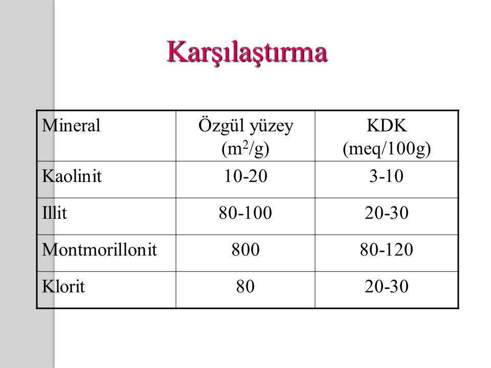 Karşılaştırma MineralÖzgül yüzey (m 2 /g) KDK (meq/100g) Kaolinit10-203-10 Illit80-10020-30 Montmorillonit80080-120 Klorit8020-30