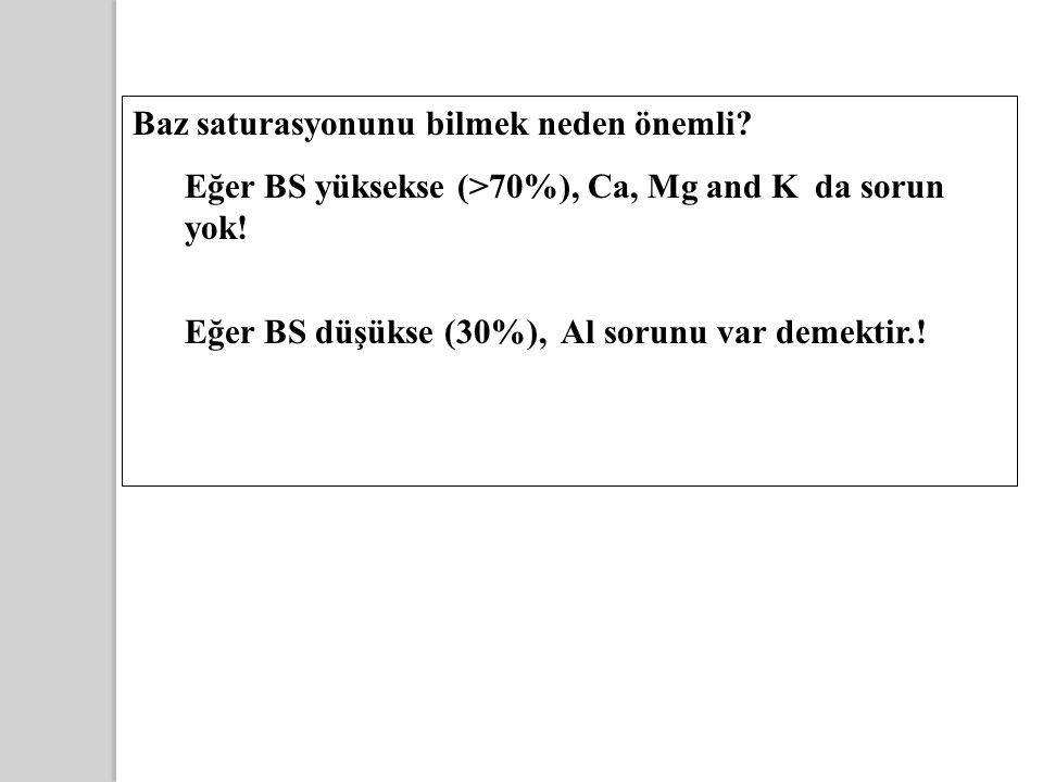 Baz saturasyonunu bilmek neden önemli? Eğer BS yüksekse (>70%), Ca, Mg and K da sorun yok! Eğer BS düşükse (30%), Al sorunu var demektir.!