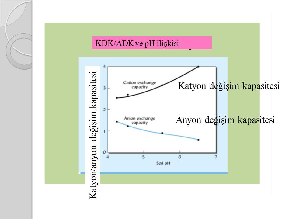 KDK/ADK ve pH ilişkisi Katyon/anyon değişim kapasitesi Katyon değişim kapasitesi Anyon değişim kapasitesi