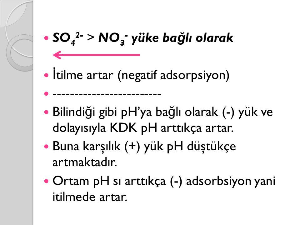 SO 4 2- > NO 3 - yüke ba ğ lı olarak İ tilme artar (negatif adsorpsiyon) ------------------------- Bilindi ğ i gibi pH'ya ba ğ lı olarak (-) yük ve dolayısıyla KDK pH arttıkça artar.