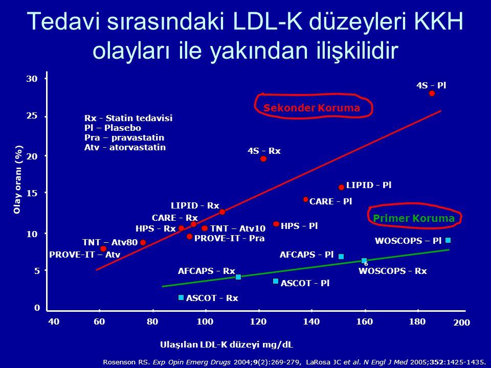 Tedavi sırasındaki LDL-K düzeyleri KKH olayları ile yakından ilişkilidir Rosenson RS.