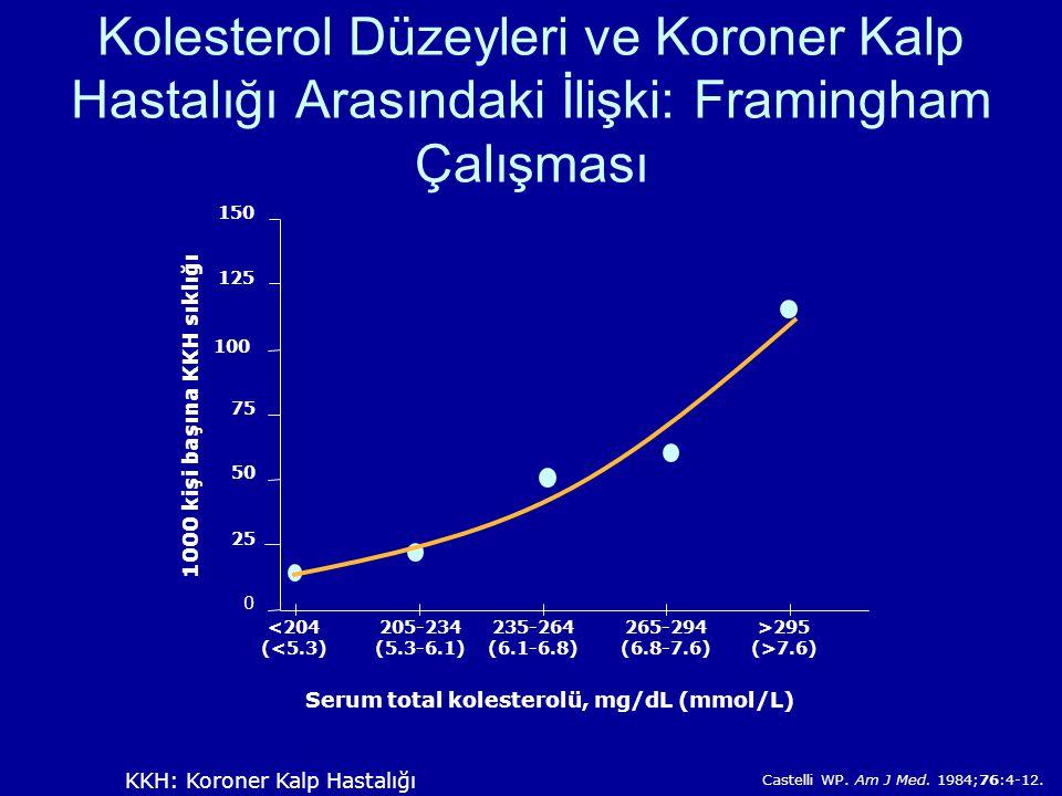 Kolesterol Düzeyleri ve Koroner Kalp Hastalığı Arasındaki İlişki: Framingham Çalışması Castelli WP.