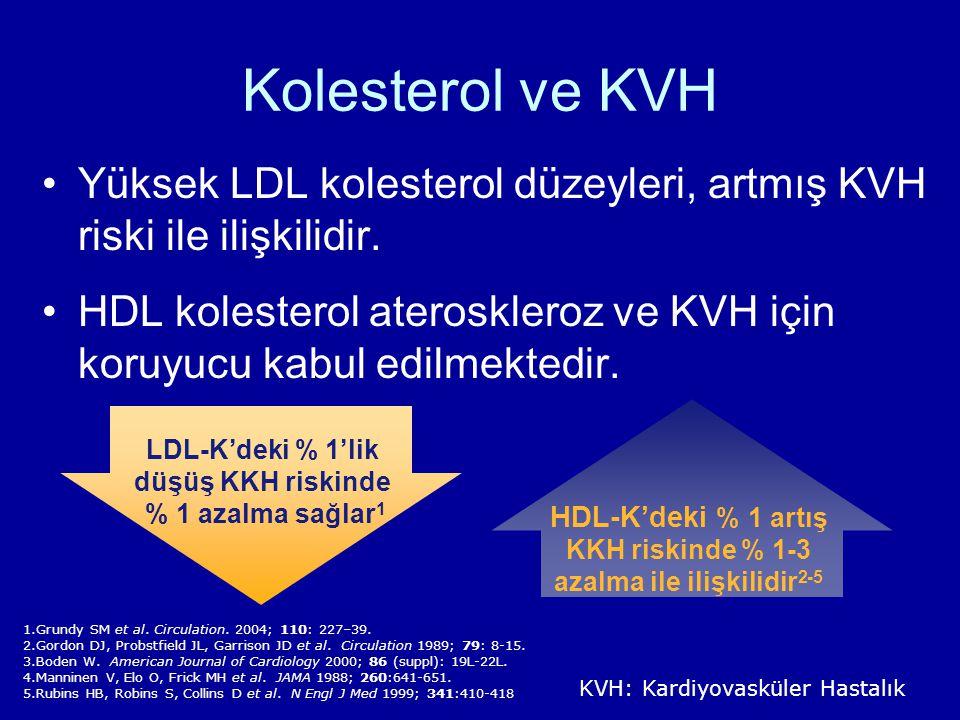 Kolesterol ve KVH Yüksek LDL kolesterol düzeyleri, artmış KVH riski ile ilişkilidir.