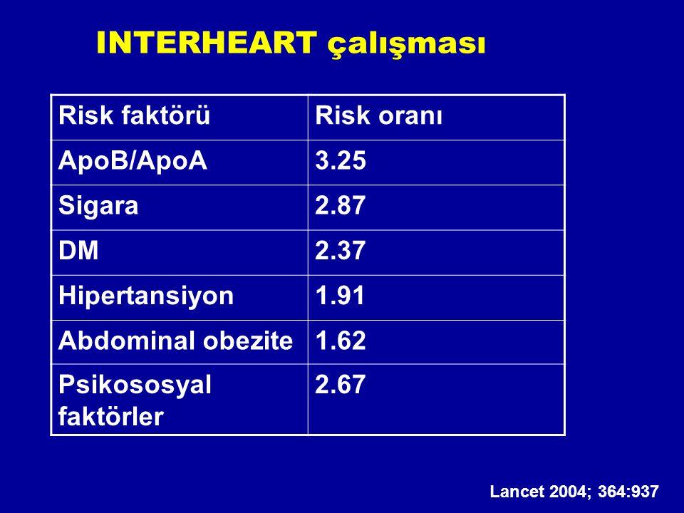 INTERHEART çalışması Risk faktörüRisk oranı ApoB/ApoA3.25 Sigara2.87 DM2.37 Hipertansiyon1.91 Abdominal obezite1.62 Psikososyal faktörler 2.67 Lancet 2004; 364:937