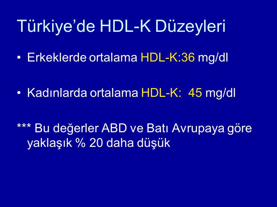 Türkiye'de HDL-K Düzeyleri Erkeklerde ortalama HDL-K:36 mg/dl Kadınlarda ortalama HDL-K: 45 mg/dl *** Bu değerler ABD ve Batı Avrupaya göre yaklaşık % 20 daha düşük
