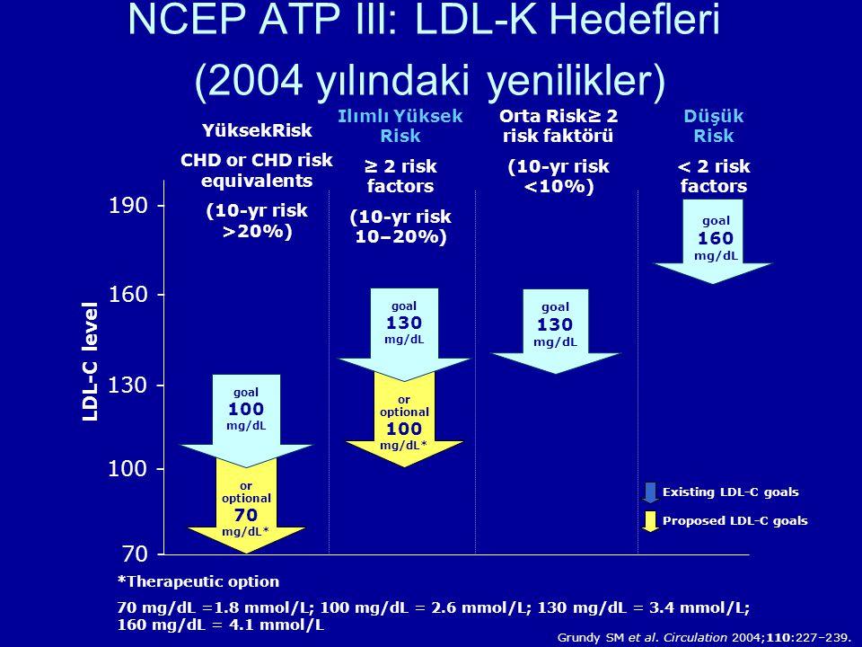 NCEP ATP III: LDL-K Hedefleri (2004 yılındaki yenilikler) *Therapeutic option 70 mg/dL =1.8 mmol/L; 100 mg/dL = 2.6 mmol/L; 130 mg/dL = 3.4 mmol/L; 160 mg/dL = 4.1 mmol/L YüksekRisk CHD or CHD risk equivalents (10-yr risk >20%) LDL-C level 100 - 160 - 130 - 190 - Düşük Risk < 2 risk factors Ilımlı Yüksek Risk ≥ 2 risk factors (10-yr risk 10–20%) goal 160 mg/dL goal 130 mg/dL 70 - goal 100 mg/dL or optional 70 mg/dL* Orta Risk≥ 2 risk faktörü (10-yr risk <10%) goal 130 mg/dL or optional 100 mg/dL* Grundy SM et al.