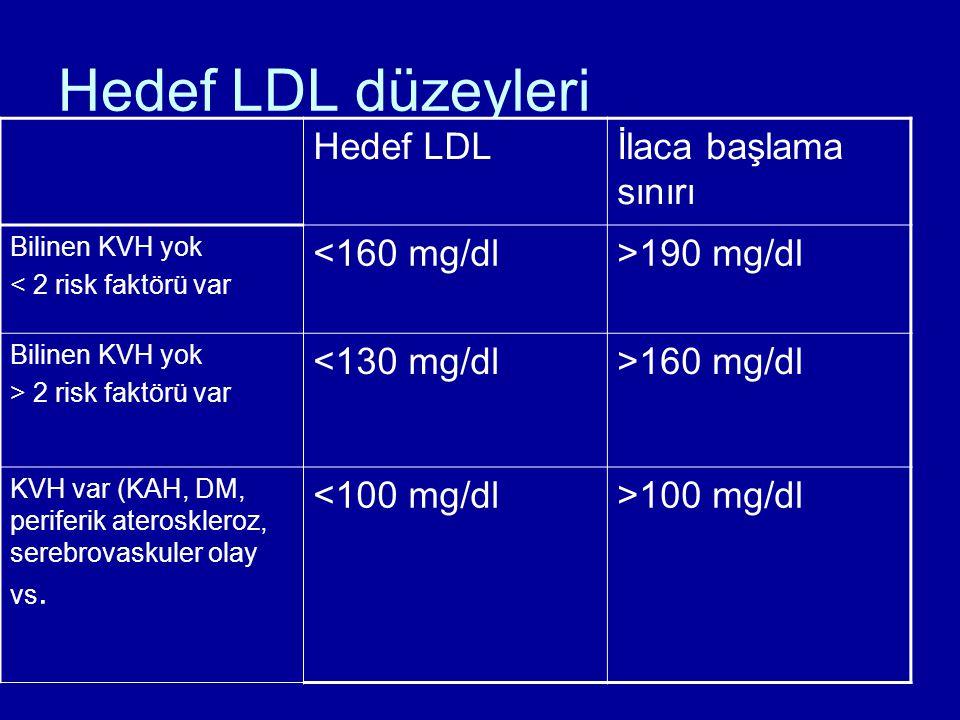 Hedef LDL düzeyleri Hedef LDLİlaca başlama sınırı Bilinen KVH yok < 2 risk faktörü var <160 mg/dl>190 mg/dl Bilinen KVH yok > 2 risk faktörü var <130 mg/dl>160 mg/dl KVH var (KAH, DM, periferik ateroskleroz, serebrovaskuler olay vs.