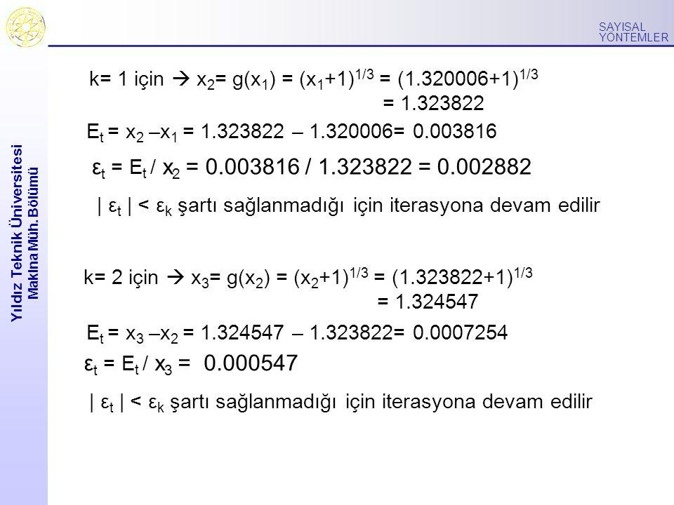 Yıldız Teknik Üniversitesi Makina Müh. Bölümü SAYISAL YÖNTEMLER k= 1 için  x 2 = g(x 1 ) = (x 1 +1) 1/3 = (1.320006+1) 1/3 = 1.323822 E t = x 2 –x 1