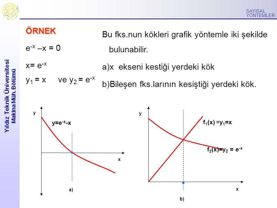 Yıldız Teknik Üniversitesi Makina Müh. Bölümü SAYISAL YÖNTEMLER ÖRNEK e -x –x = 0 x= e -x y 1 = x ve y 2 = e -x Bu fks.nun kökleri grafik yöntemle iki