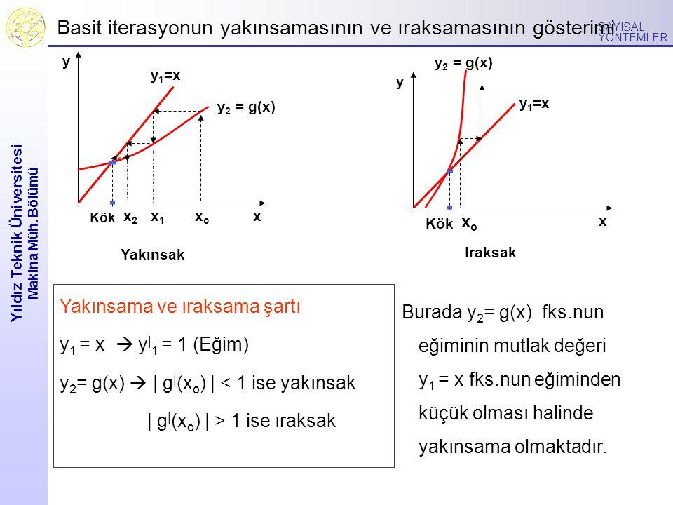Yıldız Teknik Üniversitesi Makina Müh. Bölümü SAYISAL YÖNTEMLER Basit iterasyonun yakınsamasının ve ıraksamasının gösterimi x y Yakınsak y 1 =x y 2 =