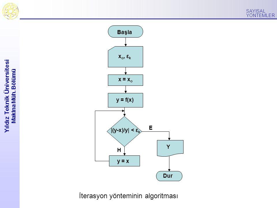 Yıldız Teknik Üniversitesi Makina Müh. Bölümü SAYISAL YÖNTEMLER Başla x o, ε k x = x o y = f(x) |(y-x)/y| < ε k E Y Dur y = x H İterasyon yönteminin a