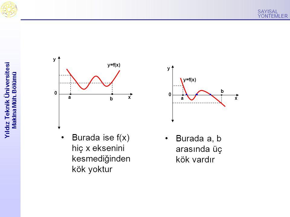 Yıldız Teknik Üniversitesi Makina Müh. Bölümü SAYISAL YÖNTEMLER a b 0 y x y=f(x) a b 0 y x Burada a, b arasında üç kök vardır Burada ise f(x) hiç x ek