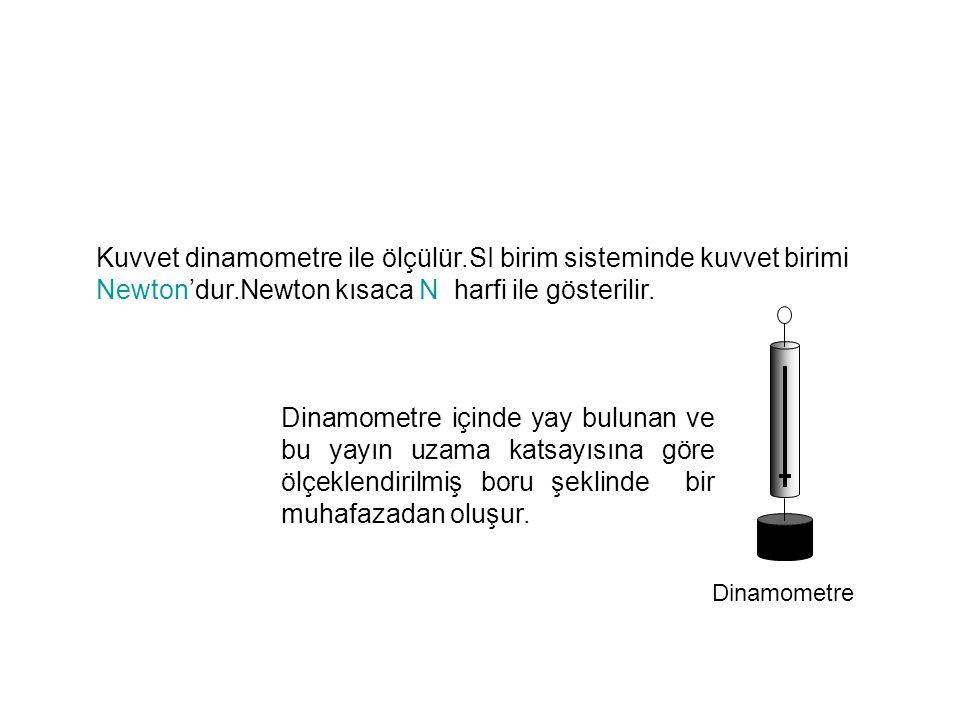Kuvvet dinamometre ile ölçülür.SI birim sisteminde kuvvet birimi Newton'dur.Newton kısaca N harfi ile gösterilir. Dinamometre Dinamometre içinde yay b