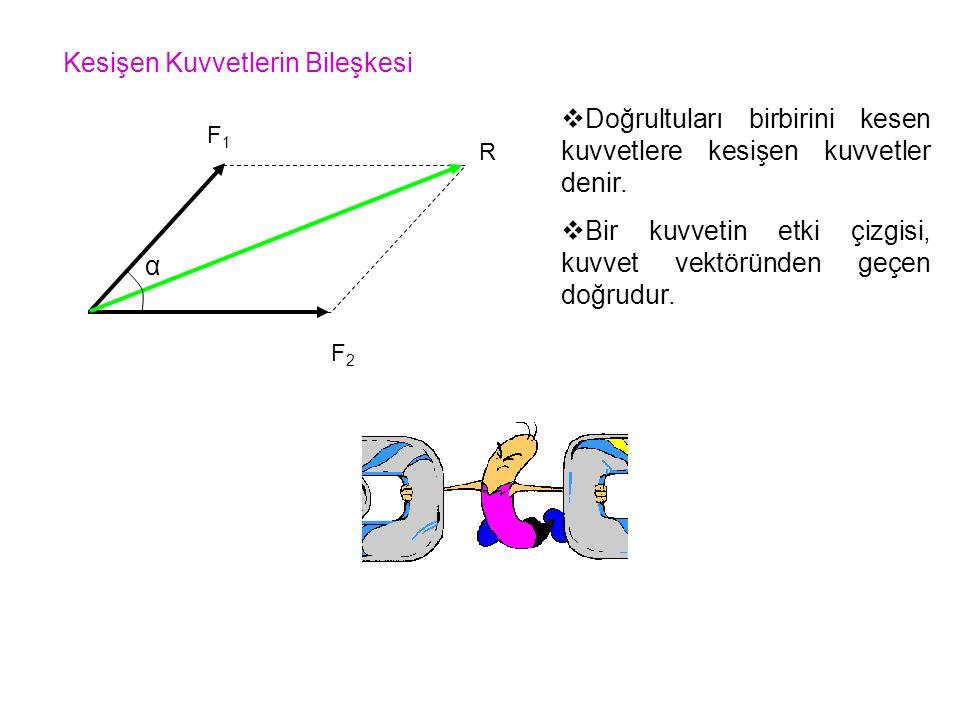 ÖNEMLİ.Kesişen iki kuvvetlerin bileşkesi; Bu iki kuvvetin arasında bir doğrultudadır.