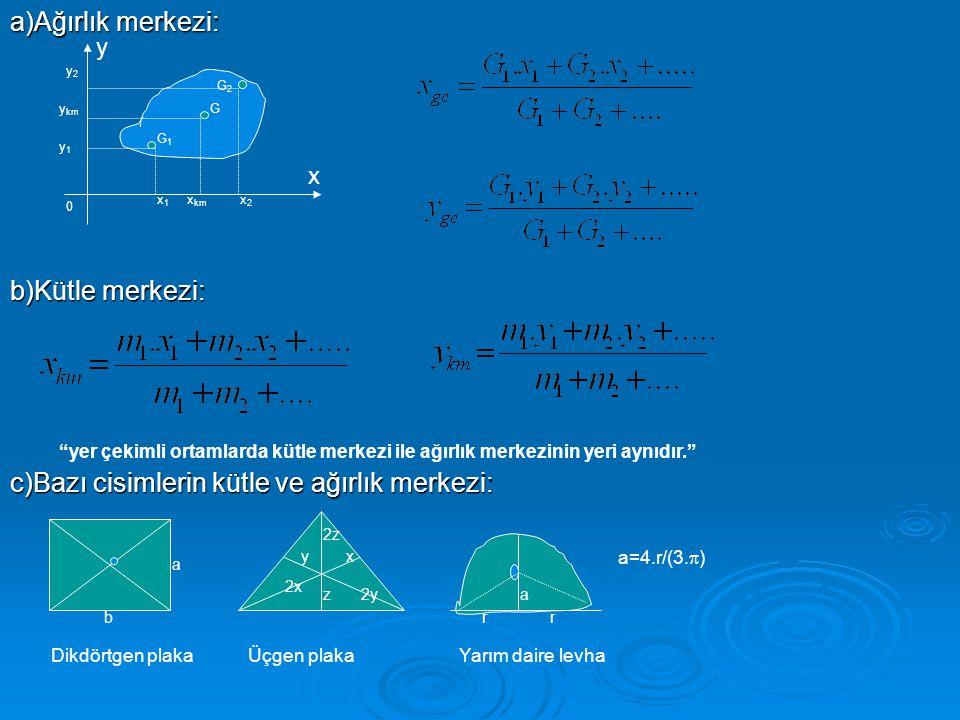 a)Ağırlık merkezi: b)Kütle merkezi: c)Bazı cisimlerin kütle ve ağırlık merkezi: G1G1 G G2G2 x1x1 x2x2 x km y1y1 y2y2 y km x y 0 yer çekimli ortamlarda kütle merkezi ile ağırlık merkezinin yeri aynıdır. 2x xy 2y 2z z a b Dikdörtgen plakaÜçgen plakaYarım daire levha a rr a=4.r/(3.