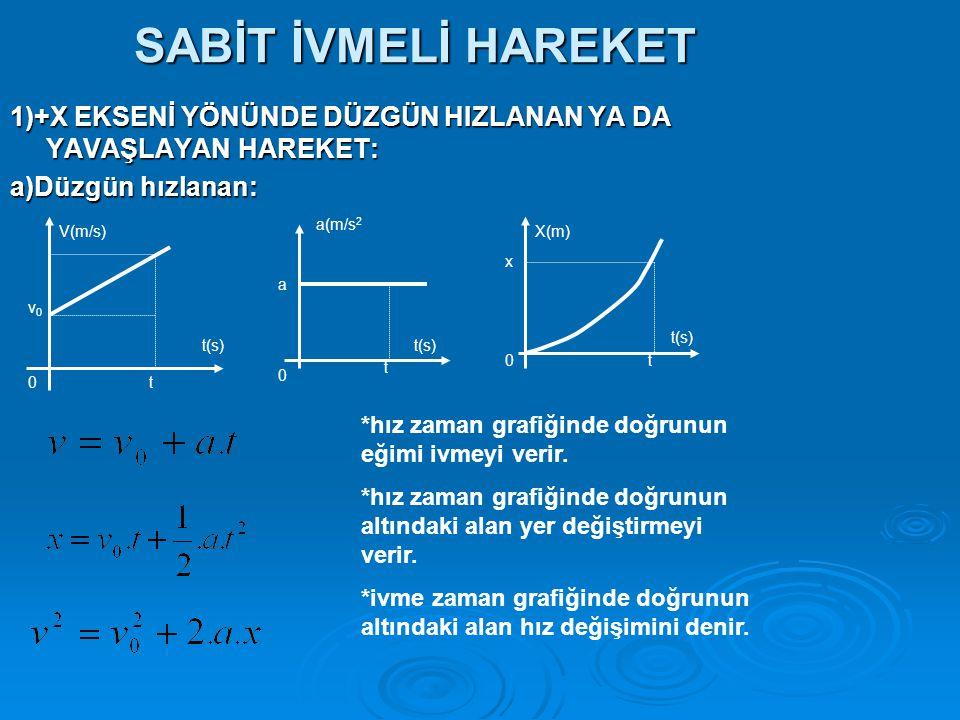 SABİT İVMELİ HAREKET 1)+X EKSENİ YÖNÜNDE DÜZGÜN HIZLANAN YA DA YAVAŞLAYAN HAREKET: a)Düzgün hızlanan: t(s) V(m/s) v0v0 0t a(m/s 2 t(s) t t a x *hız zaman grafiğinde doğrunun eğimi ivmeyi verir.