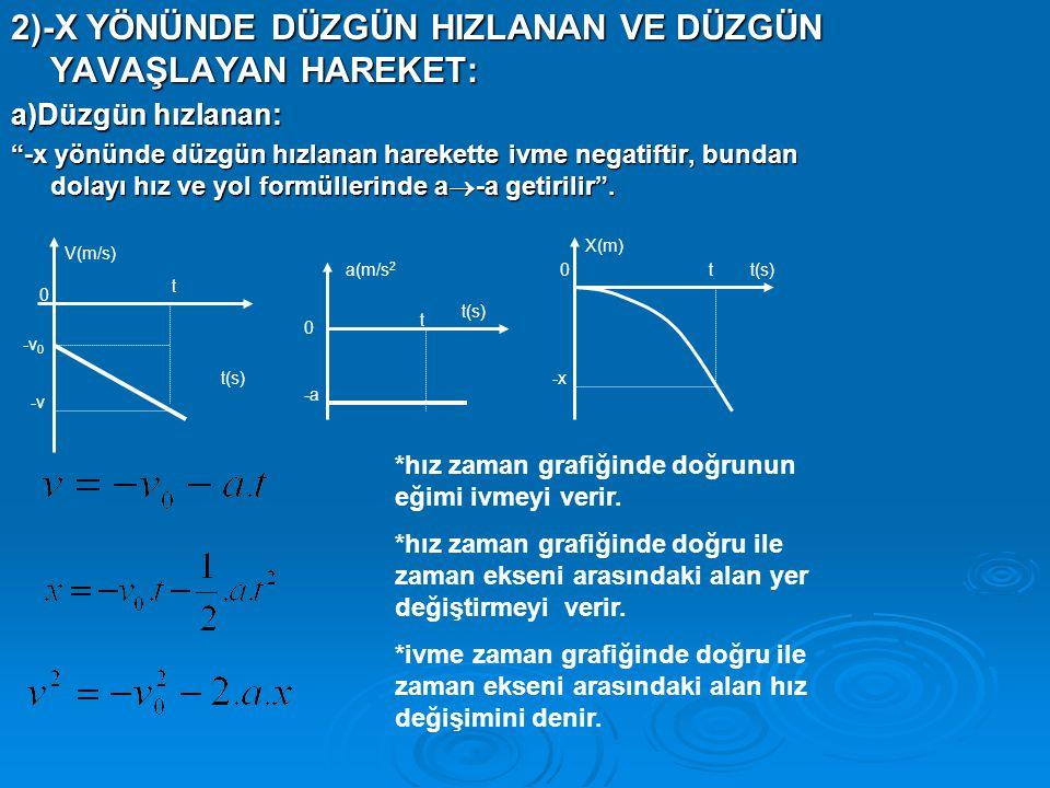 2)-X YÖNÜNDE DÜZGÜN HIZLANAN VE DÜZGÜN YAVAŞLAYAN HAREKET: a)Düzgün hızlanan: -x yönünde düzgün hızlanan harekette ivme negatiftir, bundan dolayı hız ve yol formüllerinde a  -a getirilir .