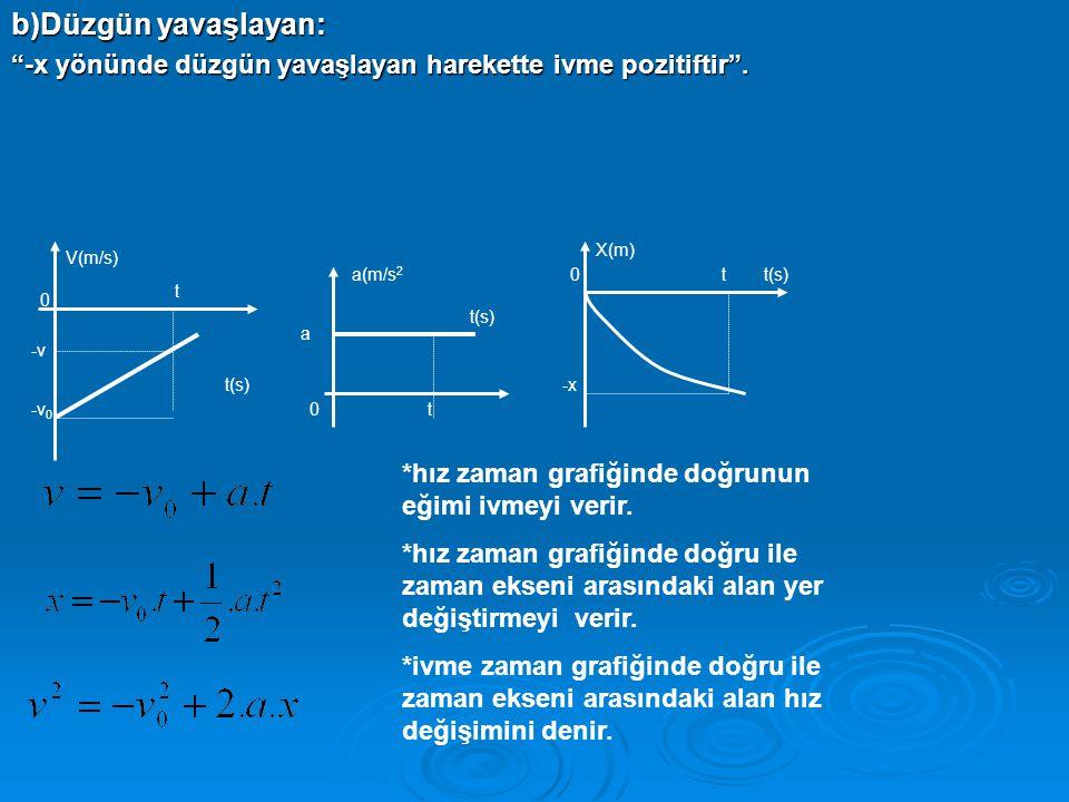 b)Düzgün yavaşlayan: -x yönünde düzgün yavaşlayan harekette ivme pozitiftir .