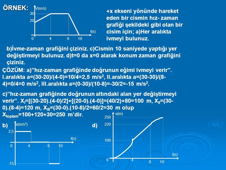 ÖRNEK: V(m/s) t(s) 30 20 04810 ÇÖZÜM: a) hız-zaman grafiğinde doğrunun eğimi ivmeyi verir .
