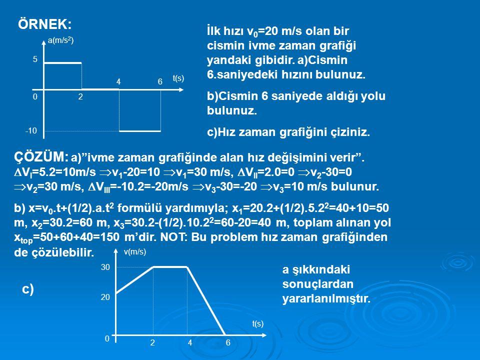 ÖRNEK: a(m/s 2 ) t(s) 5 0 -10 2 46 İlk hızı v 0 =20 m/s olan bir cismin ivme zaman grafiği yandaki gibidir.