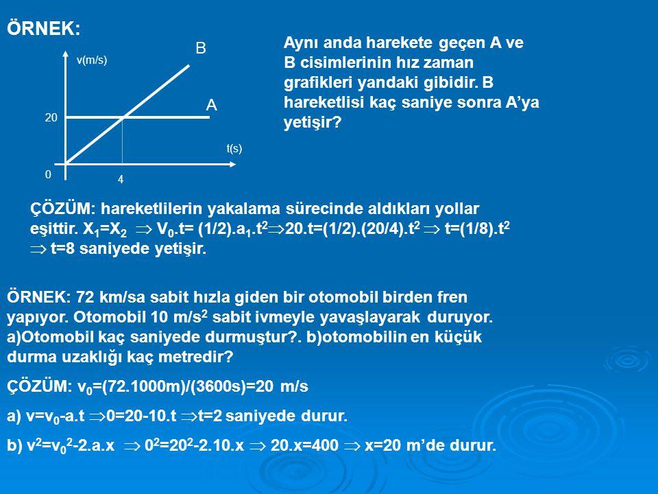 ÖRNEK: v(m/s) t(s) 0 20 4 Aynı anda harekete geçen A ve B cisimlerinin hız zaman grafikleri yandaki gibidir.