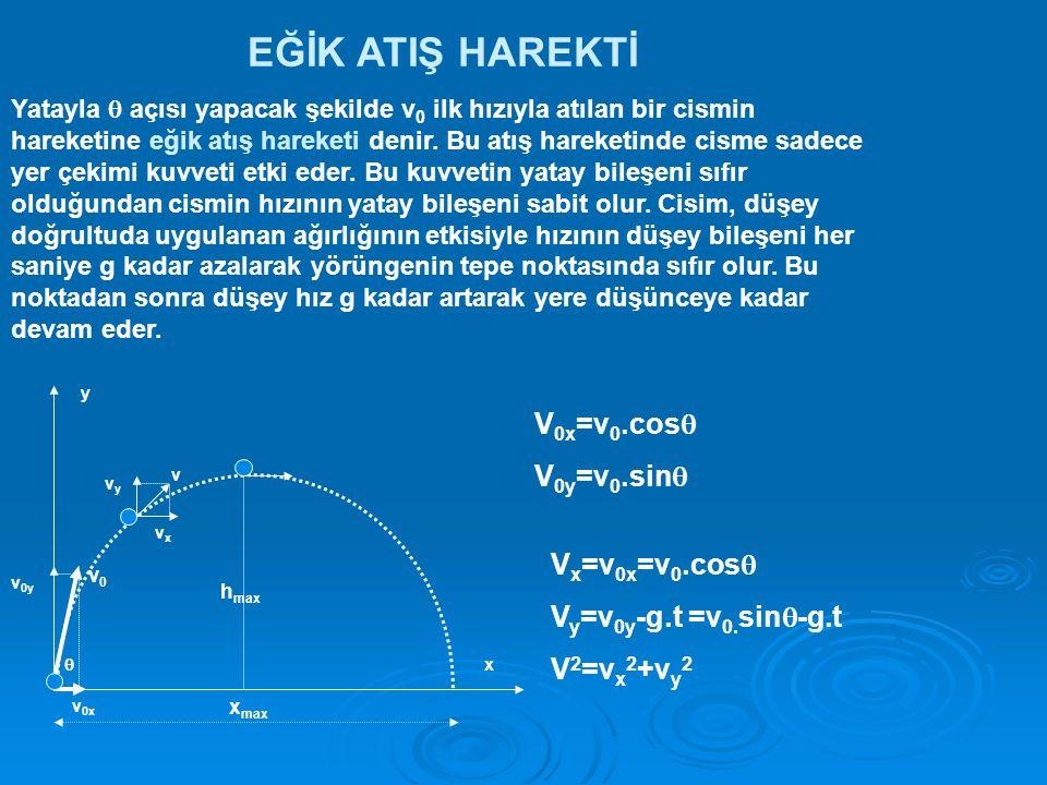 EĞİK ATIŞ HAREKTİ Yatayla  açısı yapacak şekilde v 0 ilk hızıyla atılan bir cismin hareketine eğik atış hareketi denir.