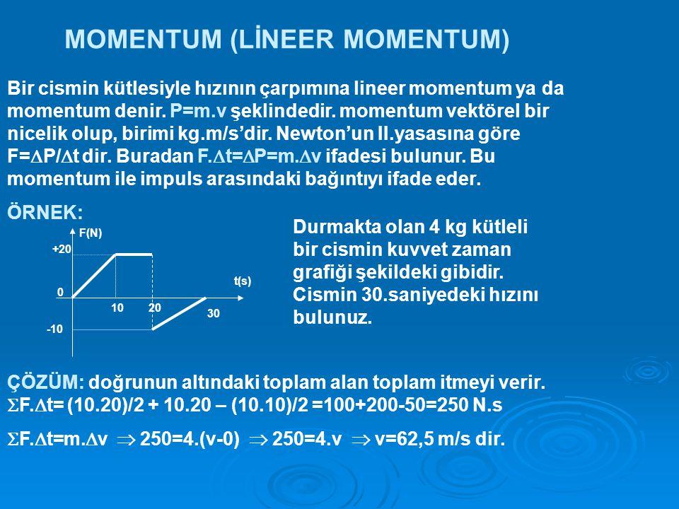 MOMENTUM (LİNEER MOMENTUM) Bir cismin kütlesiyle hızının çarpımına lineer momentum ya da momentum denir.