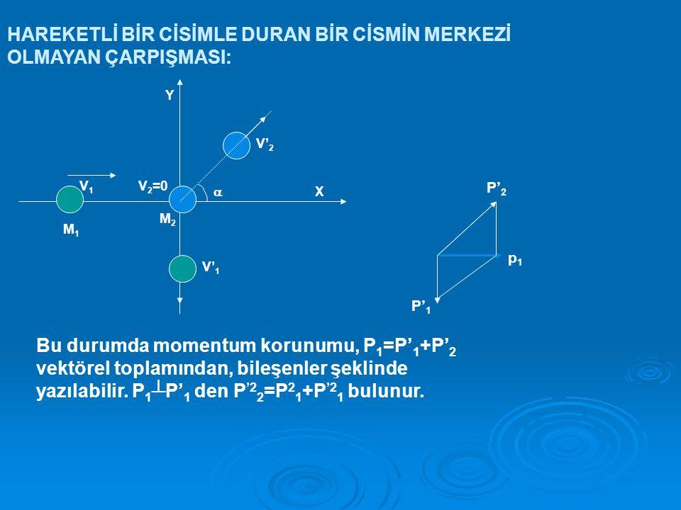 HAREKETLİ BİR CİSİMLE DURAN BİR CİSMİN MERKEZİ OLMAYAN ÇARPIŞMASI: V1V1 V' 1 V' 2 V 2 =0 X Y  M1M1 M2M2 Bu durumda momentum korunumu, P 1 =P' 1 +P' 2 vektörel toplamından, bileşenler şeklinde yazılabilir.