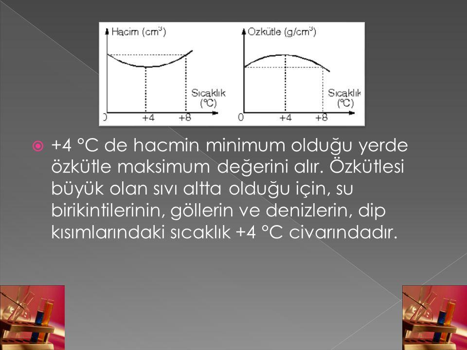  +4 °C de hacmin minimum olduğu yerde özkütle maksimum değerini alır. Özkütlesi büyük olan sıvı altta olduğu için, su birikintilerinin, göllerin ve d