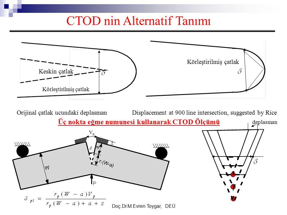 Doç.Dr.M.Evren Toygar, DEÜ CTOD nin Alternatif Tanımı Keskin çatlak Körleştirilmiş çatlak Orijinal çatlak ucundaki deplasmanDisplacement at 900 line i