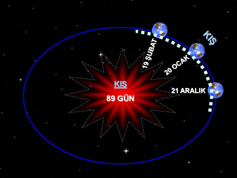 İLKBAHAR 21 MART 21 NİSAN 21 MAYIS İLKBAHAR 92 GÜN 22 SAAT www.egitimcininadresi.com