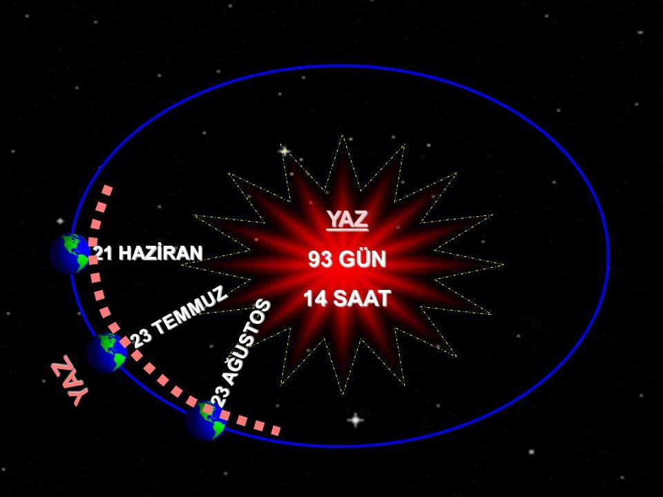 YAZ 21 HAZİRAN YAZ 93 GÜN 14 SAAT 23 TEMMUZ 23 AĞUSTOS www.egitimcininadresi.com