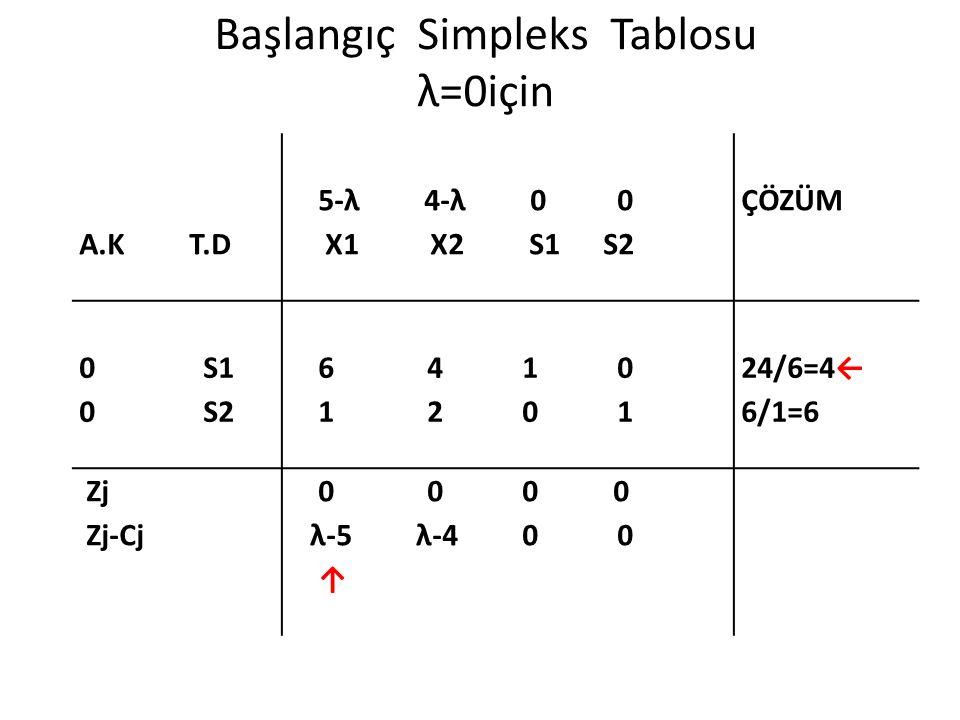 Başlangıç Simpleks Tablosu λ=0için A.K T.D 5-λ 4-λ 0 0 X1 X2 S1 S2 ÇÖZÜM 0 S1 0 S2 6 4 1 0 1 2 0 1 24/6=4← 6/1=6 Zj Zj-Cj 0 0 0 0 λ-5 λ-4 0 0 ↑