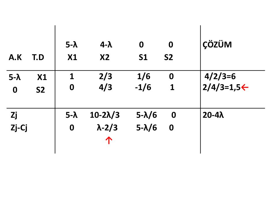 Parametrik Programlama İçin Başlangıç Simpleks Tablosu A.K T.D 5-λ 4-λ 0 0 X1 X2 S1 S2 ÇÖZÜM λ Aralığı 5-λ X1 4-λ X2 1 0 1/4 -1/2 0 1 -1/8 3/4 3 3/2← 0≤λ≤2 Zj Zj-Cj 5-λ 4-λ 6-λ/8 2-λ/4 0 0 6-λ/8 2-λ/4 ↑ 42-9λ/2
