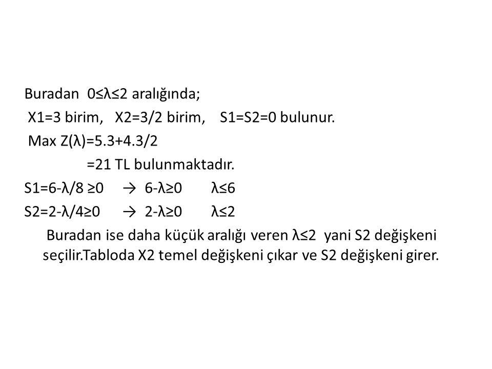 Birinci İterasyon Sonucundaki Parametrik Simpleks Tablosu A.K T.D 5-λ 4-λ 0 0 X1 X2 S1 S2 ÇÖZÜM λ Aralığı 5-λ X1 0 S2 1 2/3 1/6 0 0 4/3 -1/6 1 4 ← 2 2≤λ≤5 Zj Zj-Cj 5-λ 10-2λ/3 5-λ/6 0 0 λ-2/3 5-λ/6 0 ↑ 20-4λ